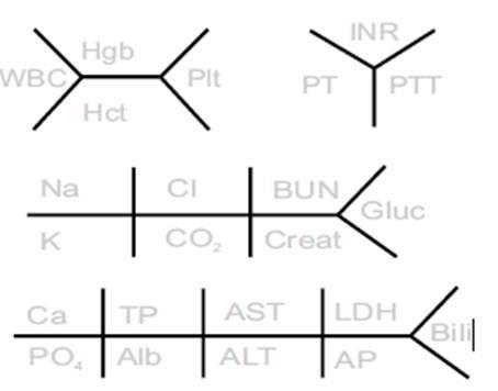 fishbone diagram medicine