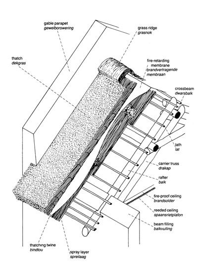 Thatch Roof Detail Drawing
