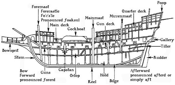 ship diagram with labels google search pirates pirate ships