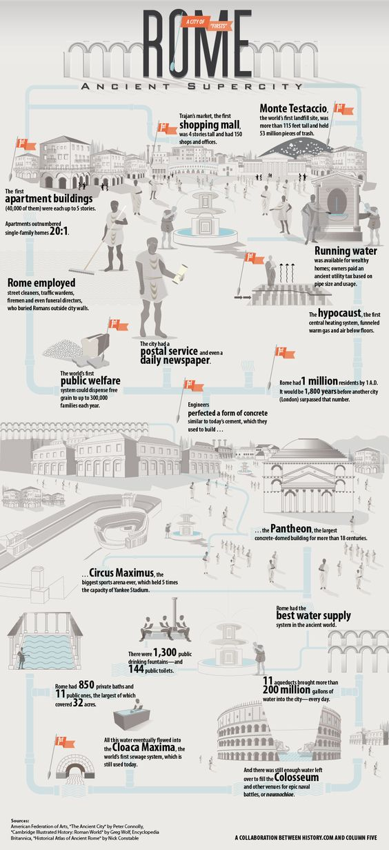 [infographic] Ancient Rome: A City of Firsts Click here for the graphic: http://www.dailyinfographic.com/ancient-rome-a-city-of-firsts?utm_content=bufferd4ad8&utm_medium=social&utm_source=pinterest.com&utm_campaign=buffer: