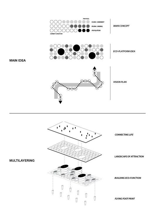 architecture diagrams in layouts