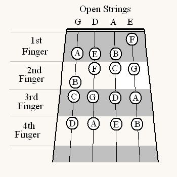 C Minor Scale Violin Finger Chart - Learn how to play viola scales - violin fingering chart