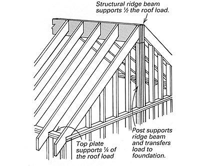 Rafter Framing Basics | Framing A Cathedral Ceiling - Fine