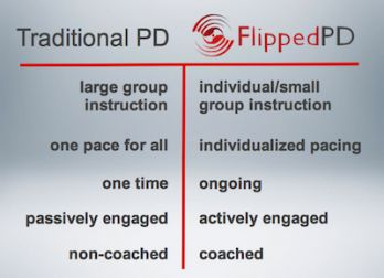 Traditional vs. Flipped PD: