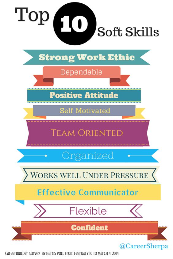 To Wow Employers, Be Sure To Include These Soft Skills On Your