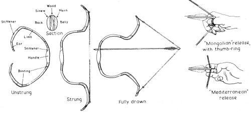 archery range diagram