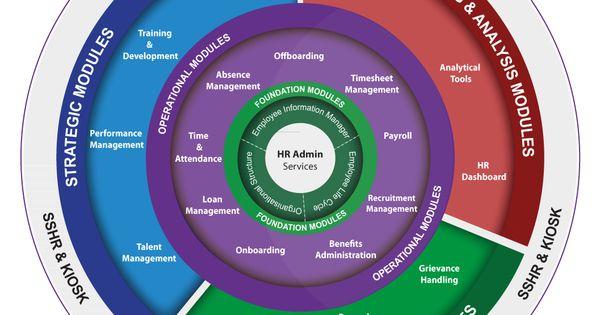 Recruitment Life Cycle Hr Link Hsenid Biz Hris Product Modules Employee Information