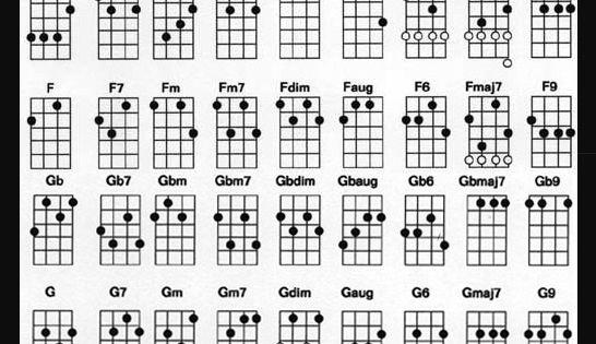 complete ukulele chord chart for standard tuning ukulele pinterest