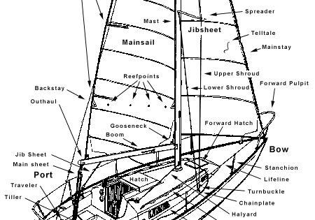 most basic boat Schaltplang