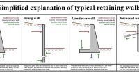 A simplified explanation of how various types of retaining ...