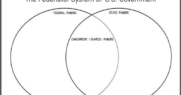 social studies diagrams