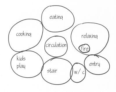 bubble diagrams in architecture