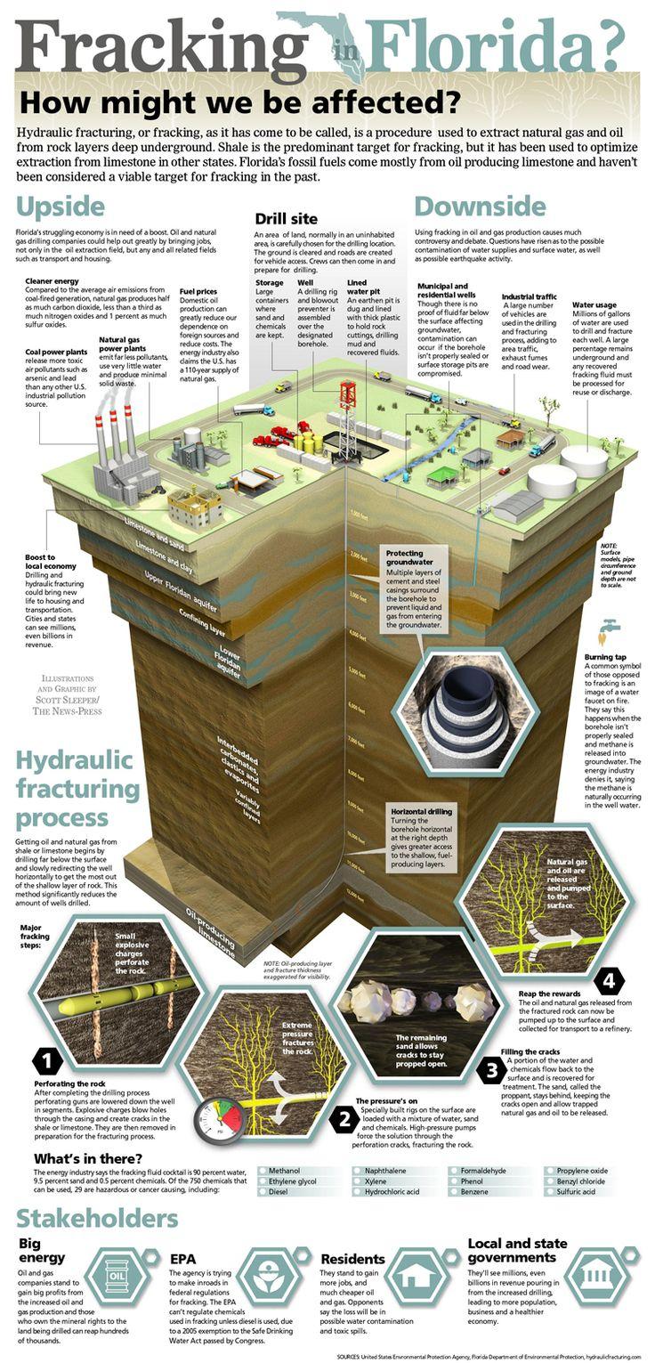 sample resume for fracking