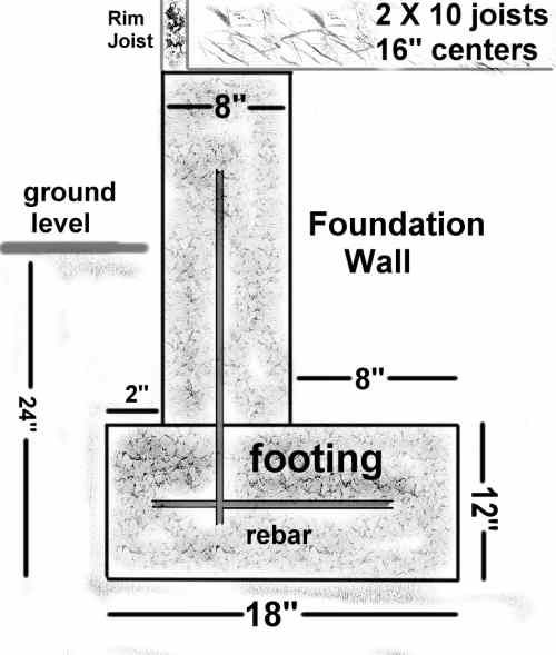 electrical wiring in cinder block walls