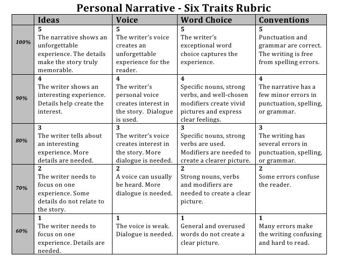 Personal Narrative Writing Rubric Middle School Resume