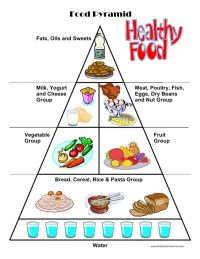 Food Worksheets, Cut & Paste Activities, Food Pyramid | It ...