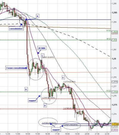 25+ Best Ideas about Day Trading on Pinterest   Stock trading strategies, Online stock trading ...