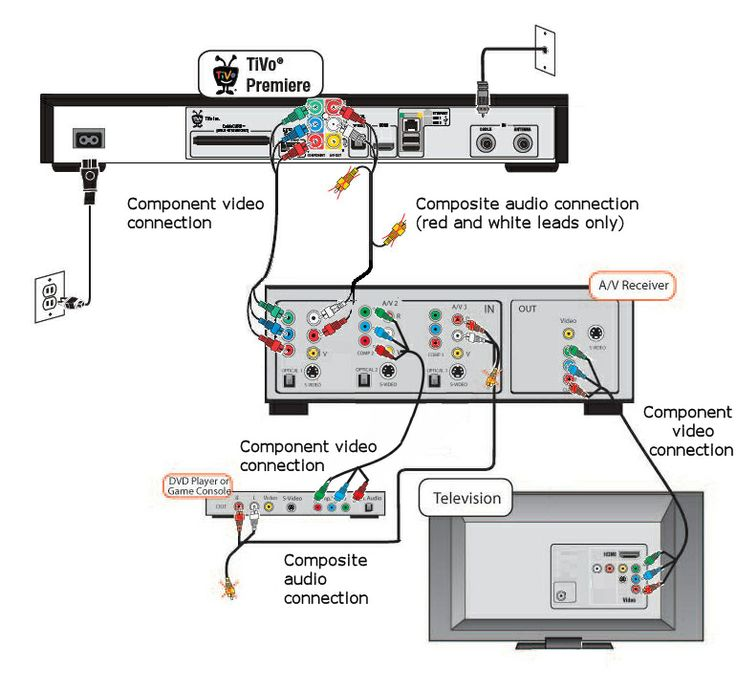 surround sound wiring diagrams