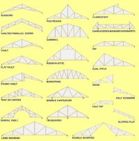 Types of Prefab Roof Trusses | House Ideas | Pinterest ...