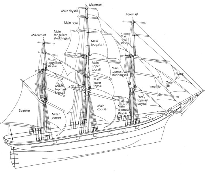 pirate ship diagram