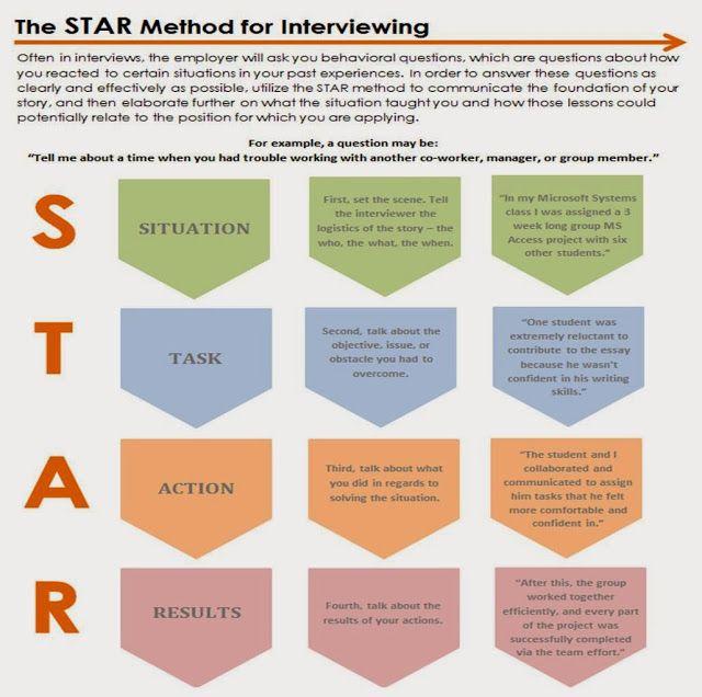 resume writing star method