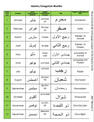 Who Made The Gregorian Calendar Chart Chinese Gender Chart Baby Gender Prediction Islamic And Gregorian Month Names In Arabic Hijri