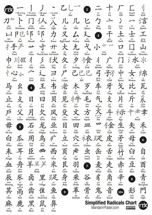 symbols and charts on pinterest