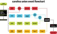Events Planning flowchart