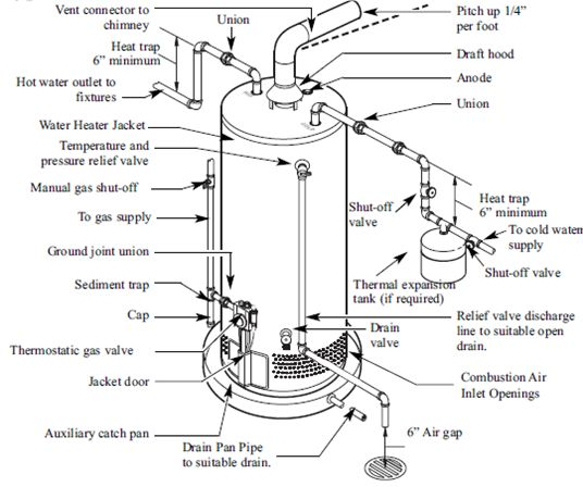 diagram of gas hot water heater