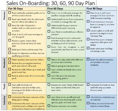 Business Plan Templates And Free Sample Business Plans 25 Best Ideas About 90 Day Plan On Pinterest Dave