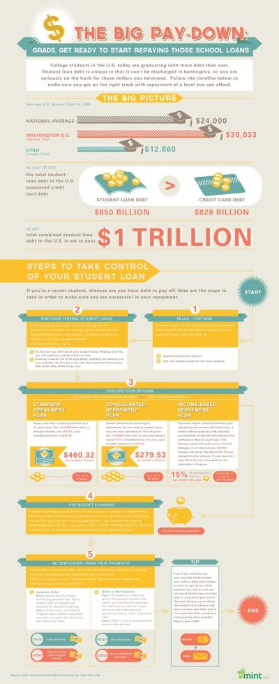Student Loans: The Roadmap to Repayment :: Mint.com/blog | Infographics | Pinterest | How to ...