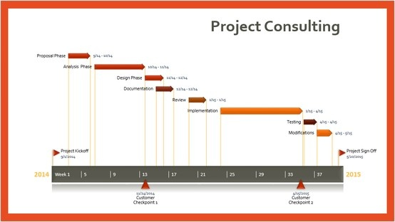 project timeline free template - Amitdhull - project timeline template