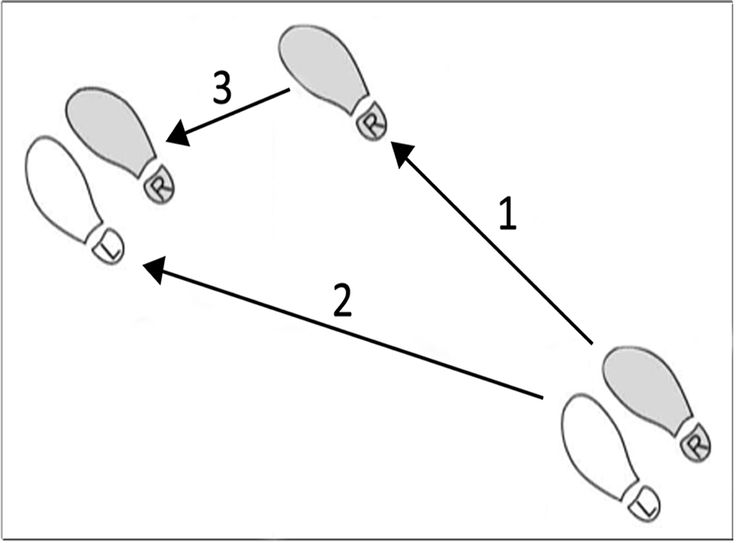 dance steps diagram