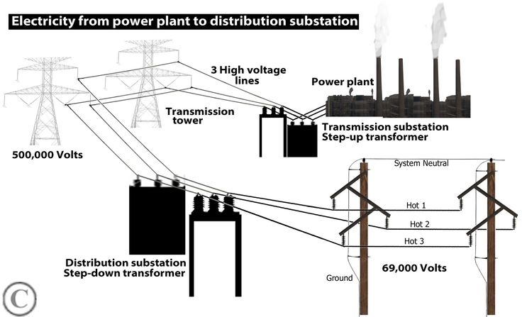 power plant electricity diagram
