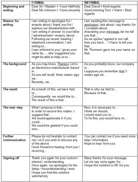 Example Of An Informal Letter With Phrasal Verbs Multiple 25 Best Ideas About Business Letter On Pinterest
