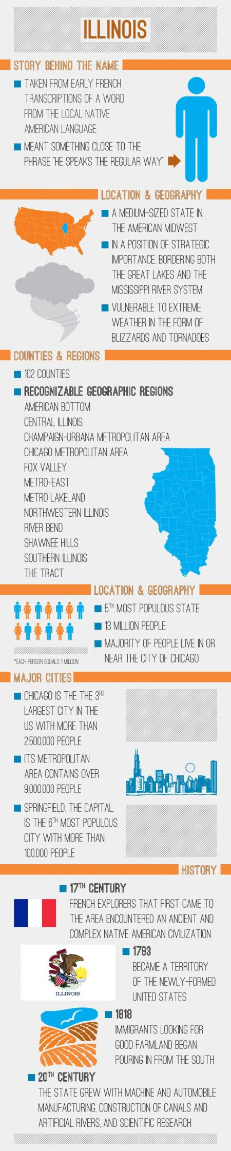 Illinois History Facts
