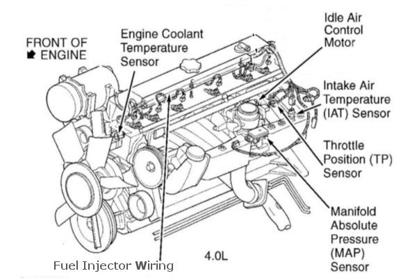 jeep wrangler 4 0 engine compartment diagram