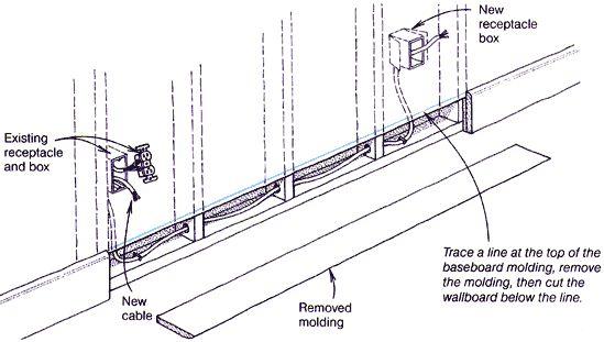 hide metal conduit wiring on wall