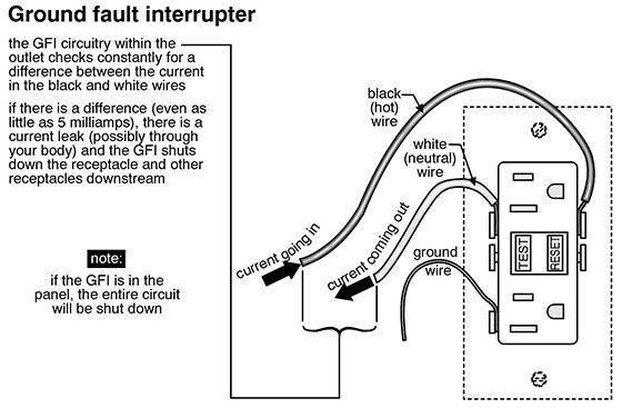 groundfault circuit interrupter or gfci