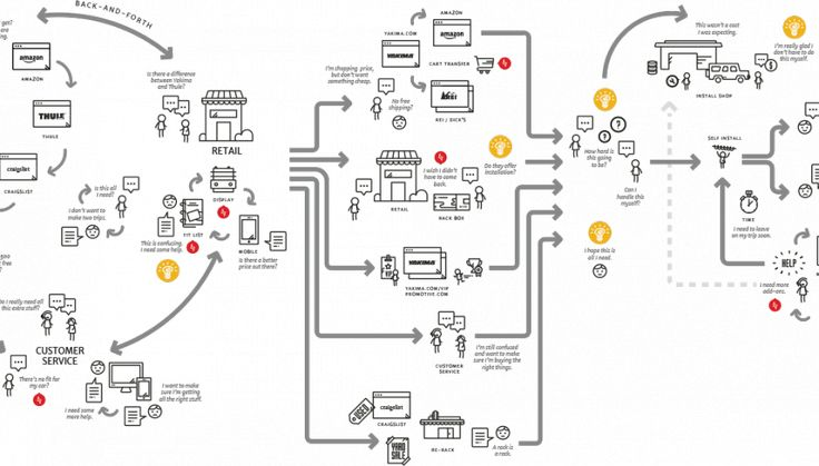 process flow diagram icon