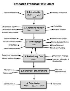 Grant Proposals For Individual Projects Proposal Writing Best 25 Writing A Research Proposal Ideas On Pinterest