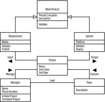 uml diagrams for websites