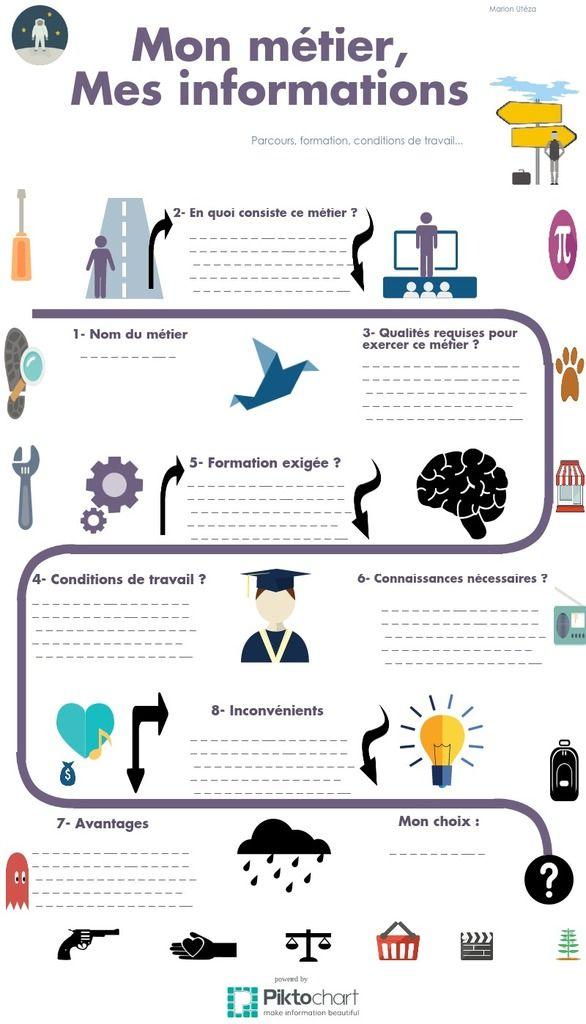 sequence pedagogique cv