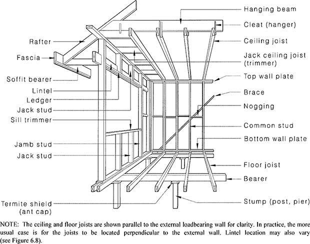 wall framing wall frame diagram roofmembers
