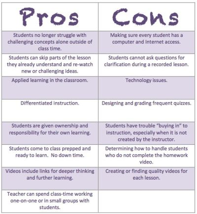 45 best images about FLIPPING CLASSROOM on Pinterest   What it takes, Home schooling and La web