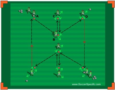 411 best images about Soccer Coaching Ideas on Pinterest