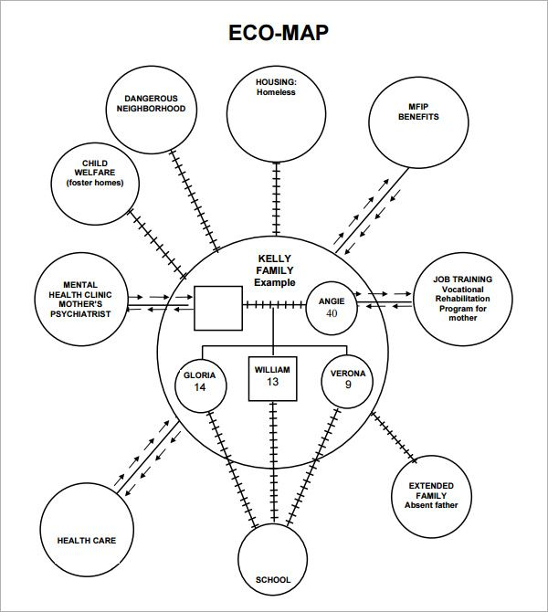 ecomap templates