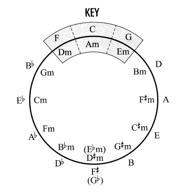 printable circle of fifths diagram pdf