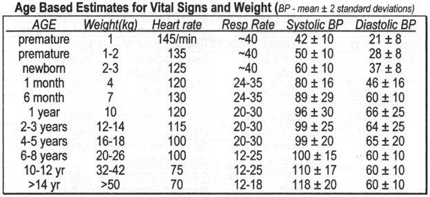 pediatric vital signs chart