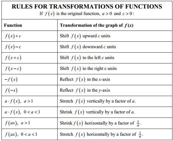 Function Transformation Worksheet Free Worksheets Library – Transformations of Quadratic Functions Worksheet